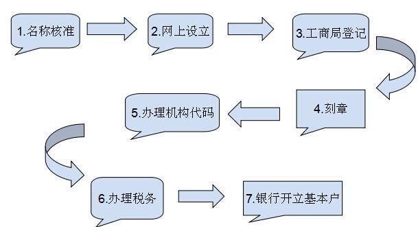 深圳注册餐饮公司流程图
