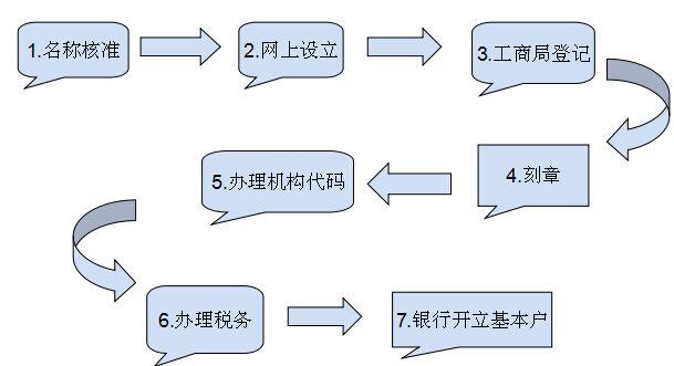 深圳注册公司步骤流程图